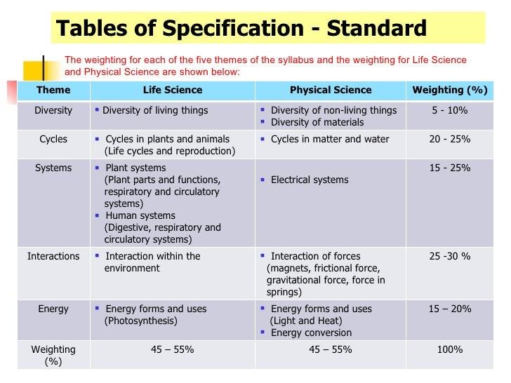 example of table of specification in biology