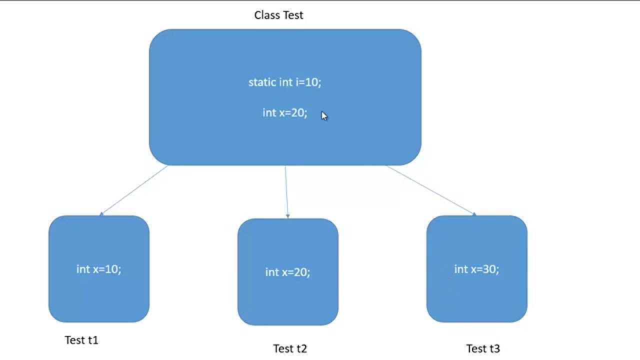 what is static variable in java with example