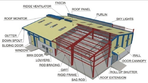 business plan for building in farm zone example