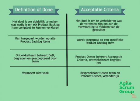 definition of done agile example