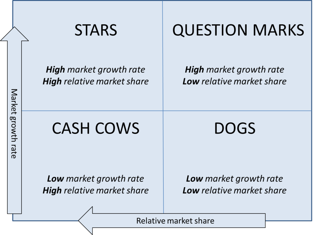 in depth analysis of a marketing problem example