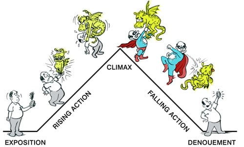 definition and example of climax