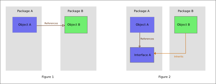 code example of dependency inversion principle