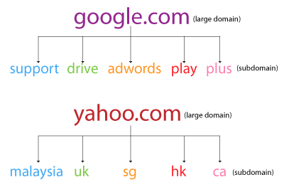 what is a domain name example