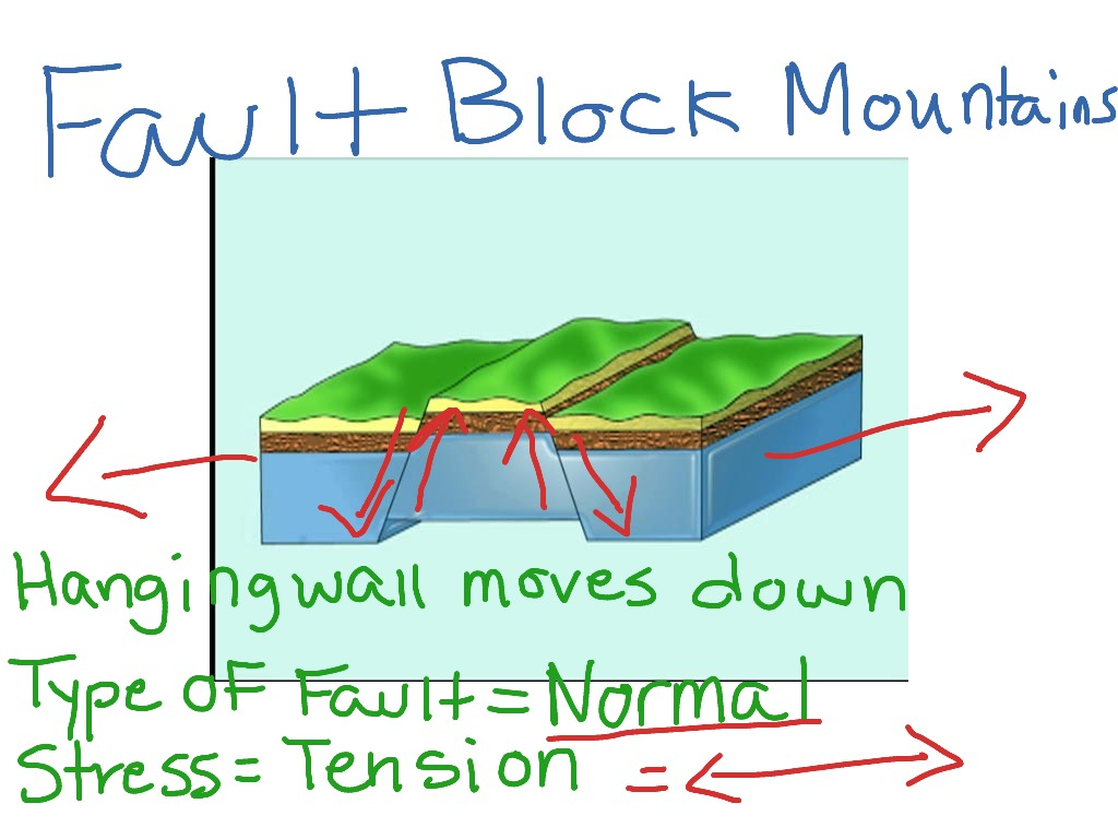 example of a fault block mountain