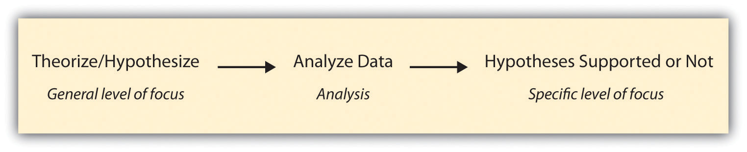 data and methods section example sociology