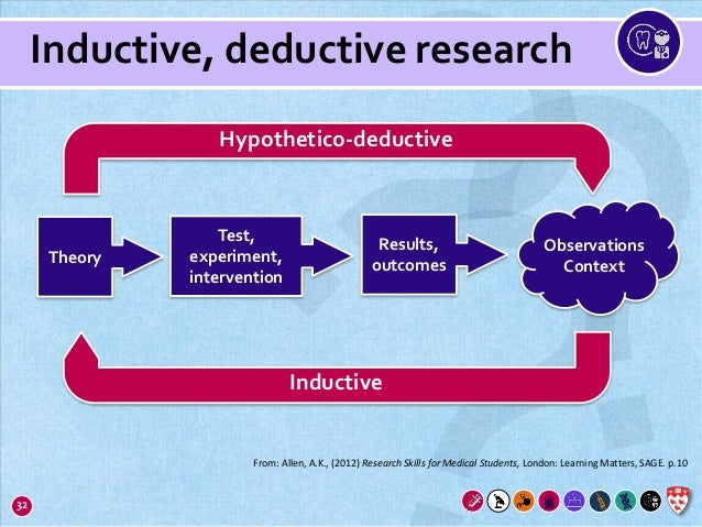 hypothetico-deductive view of doing science example