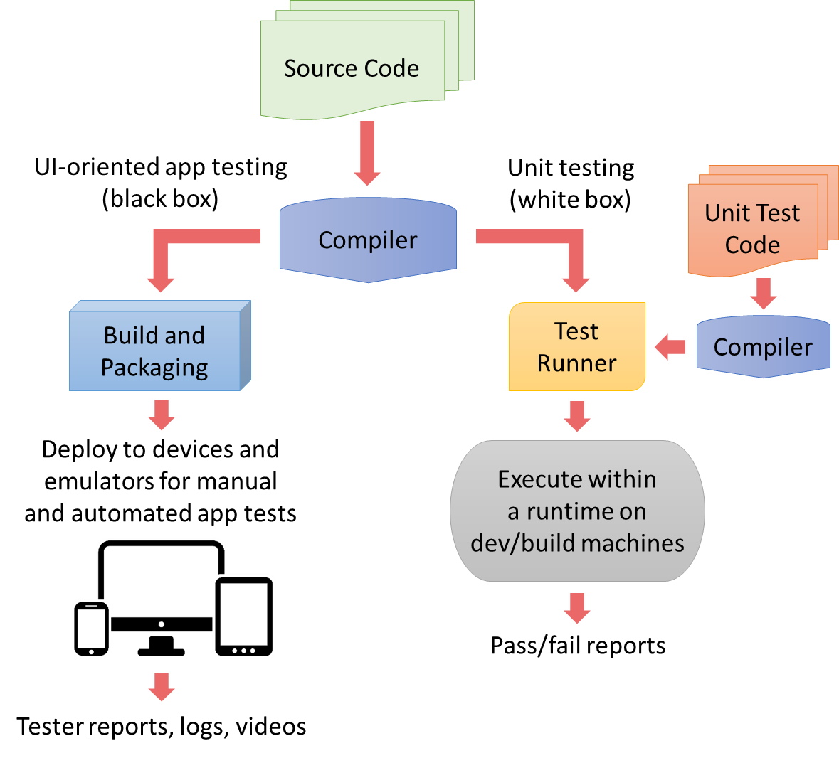 smoke testing in software testing with example