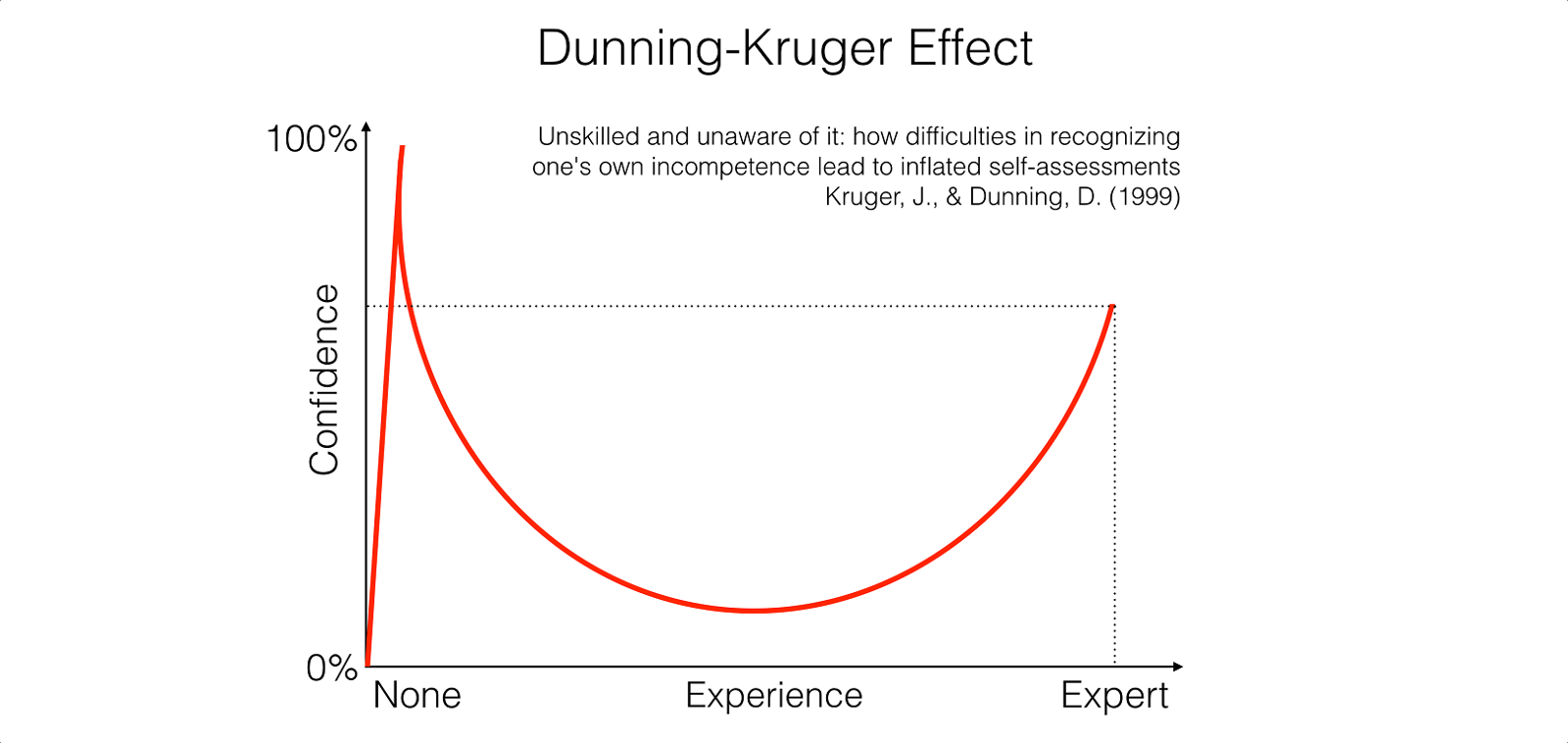 creationists are example of dunning kruger effect