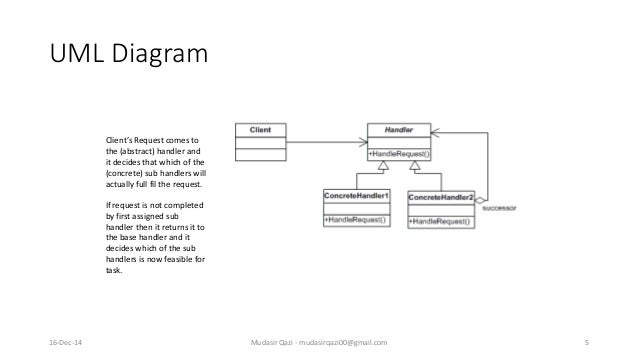 chain of responsibility design pattern example