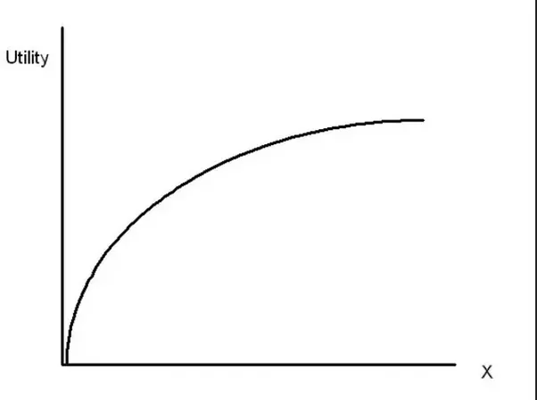 define the law of diminishing marginal utility provide an example