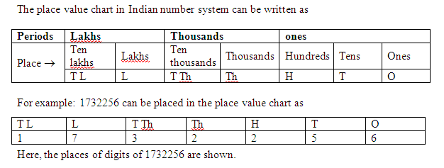 indian place value chart with example