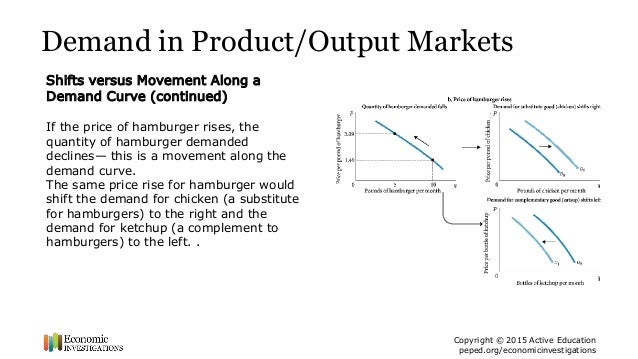 movement along the demand curve example