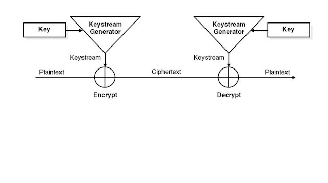 rc4 algorithm explanation with example